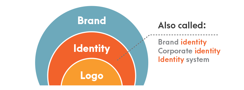 Identity design, brand, and logo explained